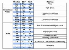 S And P Ratings Chart Moody S Bahrain Credit Rating Downgrade Bahrain Business