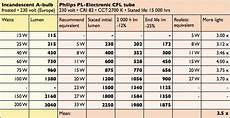 Led Wattage Conversion Chart Equivalence Chart Greenwashing Lamps