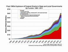 Government Charts And Graphs The Fiscal Interplay Between Federal State And Local