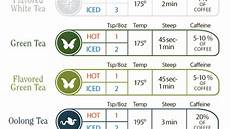 Tea Brewing Temperature Chart Fahrenheit This Time And Temperature Chart Helps You Brew The Perfect