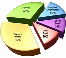 Score Credit Chart 30 Credit Score Charts Amp Ranges What Is A Good Credit Score