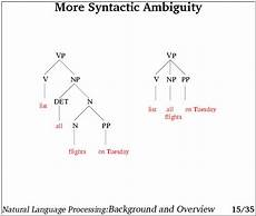 Structural Ambiguity Trees 15 More Syntactic Ambiguity