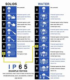 Ip Rating Chart Pdf Ip Rating Complete Guide The Best Led Sourcing Agent