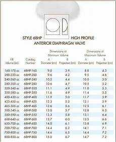 Mentor Silicone Implant Size Chart Natrelle Style 68hp High Profile Anterior Diaphragm