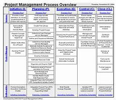 Mulcahy Project Management Process Chart Mkhanusa Simplified Project Management Process Chart