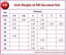 Flat Bar Weight Chart Unit Weight Of Ms Serrated Flat Engineer Diary