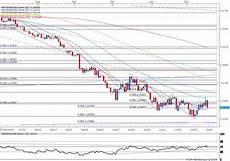 Eur Usd Stock Chart Eur Usd Trading The Federal Open Market Committee Fomc