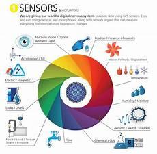 List Five Sources Of Light Iot Sensor Classification Black Box Paradox