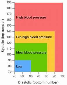 Blood Pressure Tables Best Blood Pressure Monitor For Home Use In 2019 With