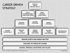 Career Strategies Career Driven Strategy