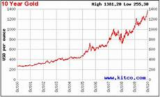 Gold Chart 10 Jahre Currency War Devalues All Currencies Except For Gold