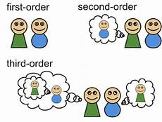 Integral Options Cafe Theory Of Mind Mechanisms Methods