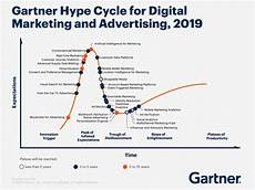 Gartner Chart Technology 10 Charts That Will Change Your Perspective Of Marketing