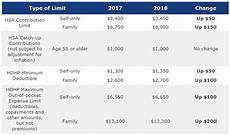 2018 Hsa Contribution Limits Chart Irs Announces Hsa Hdhp Limits For 2018 Mj Insurance