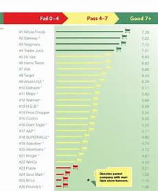 Seafood Chart What Grocers Top Fail In New Seafood Sustainability Rankings