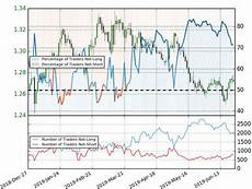Sterling Chart Sterling Dollar Price Chart Gbp Usd Recovery Fails At
