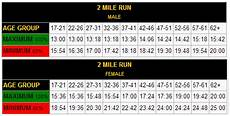 Army Fitness Standards Chart Physical Fitness New Army Physical Fitness Test Standards