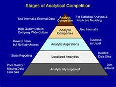 Definition Of Analytical Skills Strategic Analytics Blog