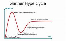 Gartner Chart Technology Why Sales Leaders Should Adopt A Sales Enablement Platform
