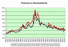 Municipal Bond Chart Illusion Of Prosperity Municipal Bond Distress
