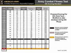 Army Fitness Standards Chart How Much Tougher Is The New Army Pt Test Quora