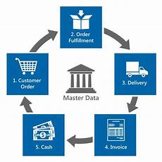 Order To Cash Sap Order To Cash Automation Winshuttle Software