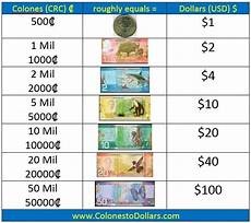 Costa Currency To Usd Chart Best Trading Platforms For Mac Exchange Rate Canada Usd
