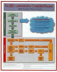 Eeo Process Chart Complaint Process Diagram