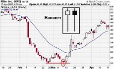 How To Analyse Candlestick Chart How To Analyze A Candlestick Pattern Chart Quora