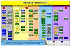 Flowchart Template 40 Fantastic Flow Chart Templates Word Excel Power Point