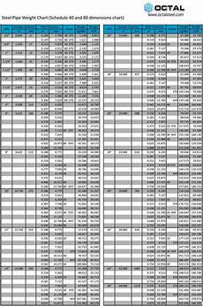 Casing Pipe Weight Chart How To Calculate Steel Pipe Weight Per Foot Meter By Size
