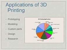 3d Printing Applications 3d Printing презентация онлайн