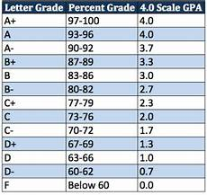 College Gpa Scale How To Figure Out Your Gpa On A Weighted 4 0 Scale Take