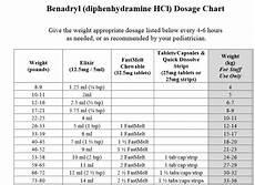 Benadryl For Dogs Dosage Chart Ml Dosing Charts Premier Pediatrics In Jupiter Fl