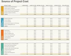 Project Budget Template Excel Project Budgeting Template Project Budgeting