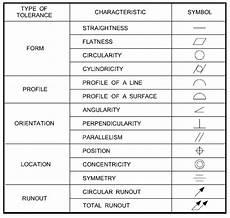 Free Gd T Symbols Chart Gd Amp T Symbols Chart Pdf