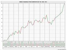 Weekly Stock Charts Jake Bernstein Weekly Seasonal Stock Charts 2013