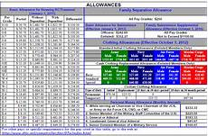 Dfas Pay Chart 2018 2018 Military Pay Charts Reflecting Latest Raise Updated