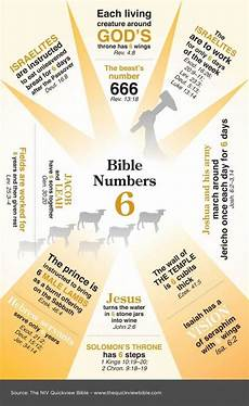 Meaning Of Numbers In The Bible Chart Numbers Quick View Bible And The Bible On Pinterest