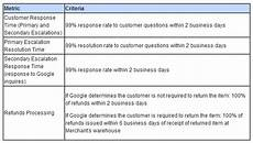 Customer Service Requirements Are You Eligible For Google S Trusted Stores Program A
