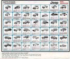 Jeep Wrangler Model Comparison Chart 94onclp Jpg 1 672 215 1 430 Pixels Jeep Pinterest Jeeps