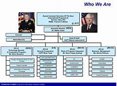 Peo Iew S Organization Chart 2018 Navy International Programs Office