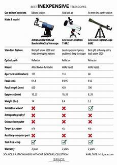 Telescope Eyepiece Magnification Chart Best Inexpensive Telescopes A Great Gift Idea 2015
