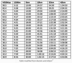 Vo2max Chart Running What Is Vo2 Max Anyway Endurance Sports Endurance