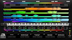Instrument Frequency Chart Frequency Chart For Drums And Bass Music Production With