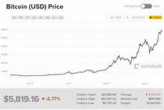 Bitcoin Price History Chart 3 Good Reasons For Investing Your Life Savings Into