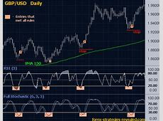 Advanced system #3 (Neat entry: RSI   Full Stochastic