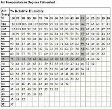 Indoor Humidity Chart Celsius Outdoor Temperature Indoor Humidity Chart