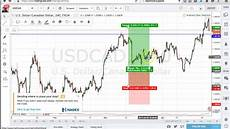 Best Technical Charting Software Best Forex Charting Software Free Youtube