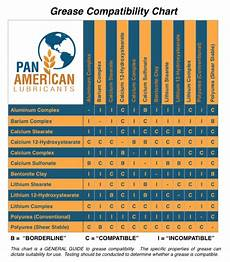 Chevron Grease Chart Support Pan American Equipment Llc